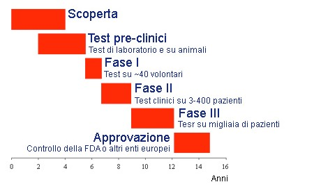test clinici farmaci fasi cliniche
